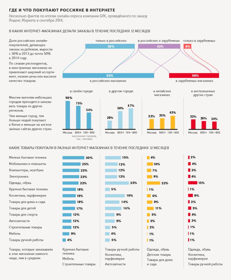 Что покупают в Интернете россияне 2014
