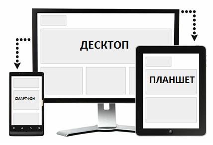 создание сайтов для мобильных устройств google