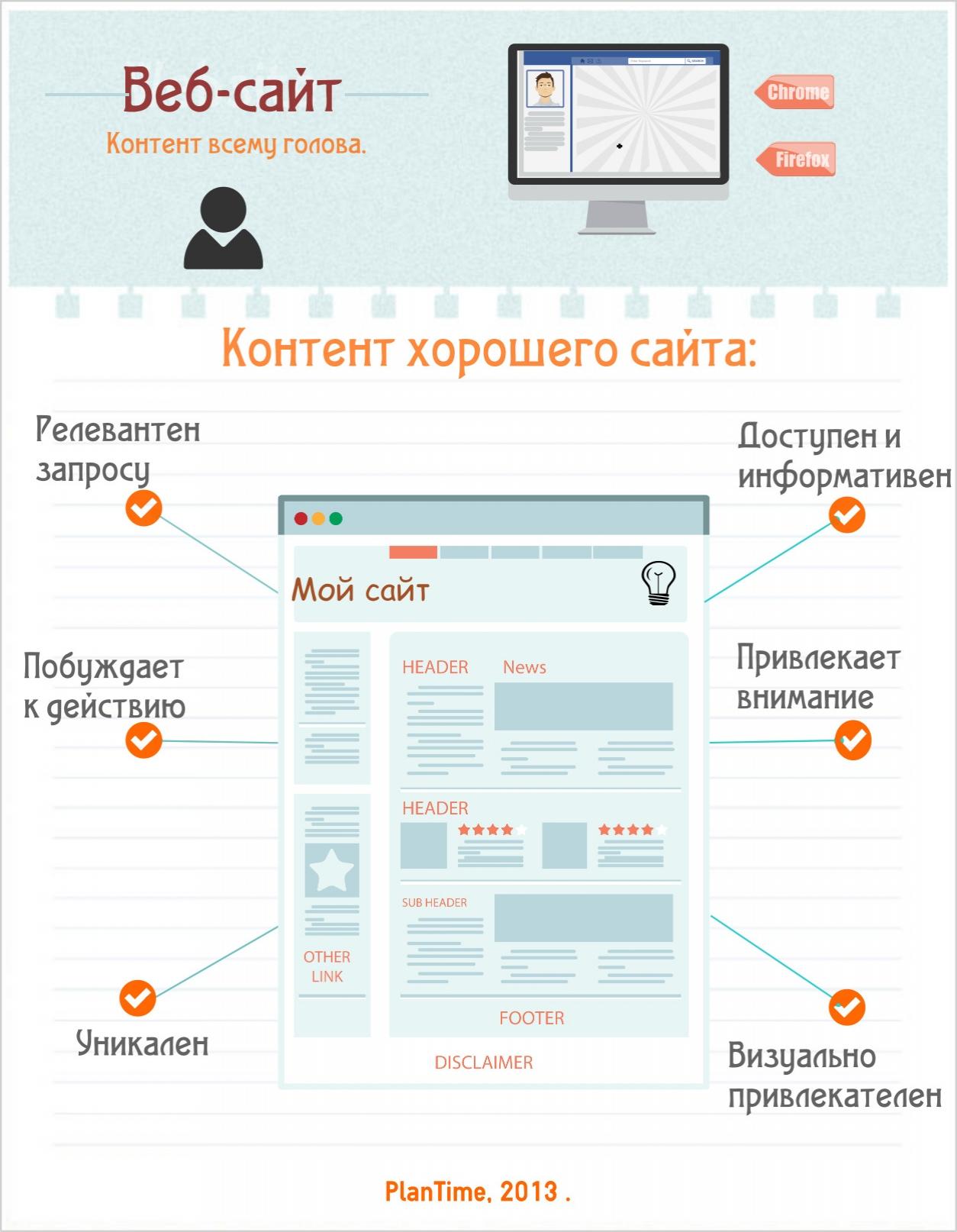 Каким должен быть контент на сайте?